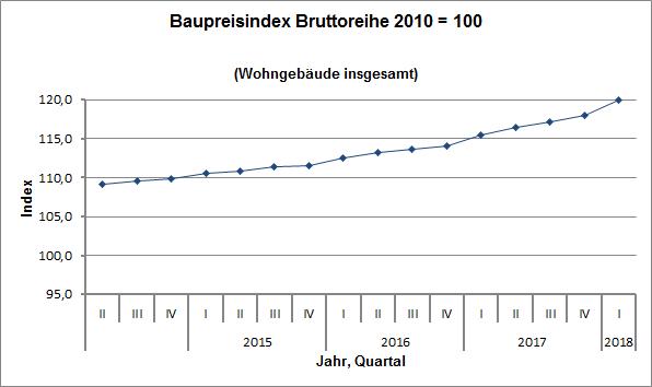 preisentwicklung stahlblech verzinkt 2017