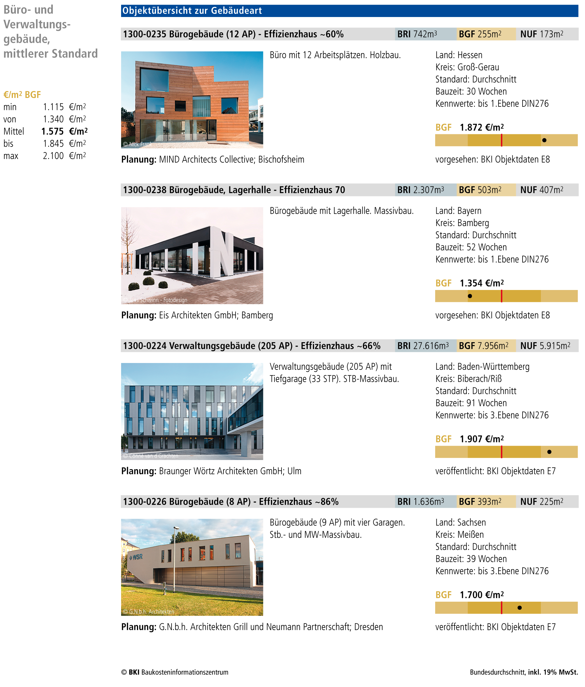 Fabelhaft BKI Baukosten Gebäude Neubau 2019 - BKI #WM_35